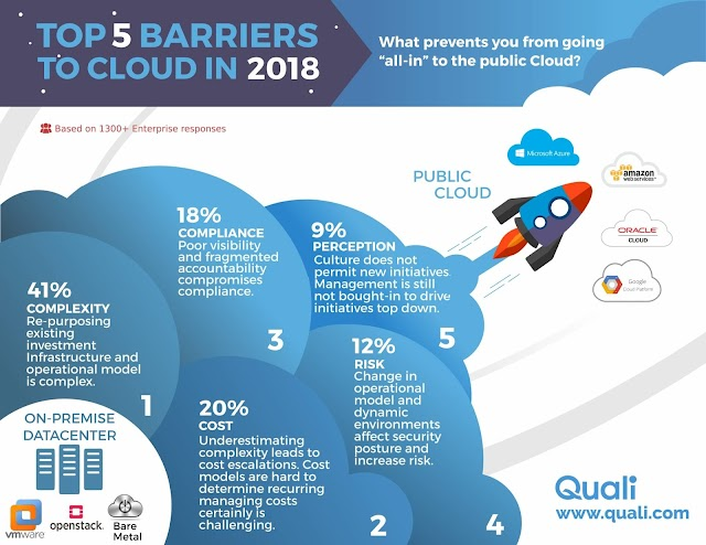 Top 5 Barriers to #cloud in 2018 #ACCI