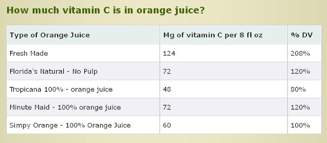 Vitamin C in Orange Juice