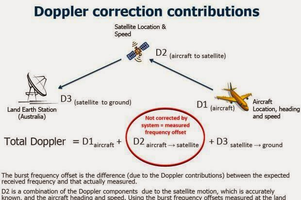 infographic how it was concluded that  mh370 ended in