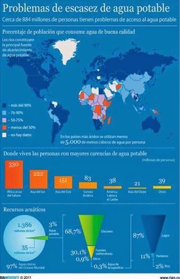 http://quenergia.com/medioambiente/sostenibilidad/infografia-problemas-globales-de-agua-potable/