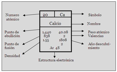 Tabla peridica de los elementos qumicos informatica i ms urtaz Choice Image