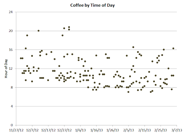 scatterplot of coffee consumption by date and time of day
