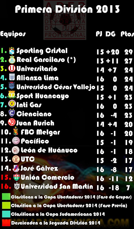 Tabla de Posiciones de la Primera Divisin 2013