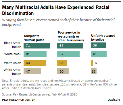 an analysis of racial discrimination in united states No person in the united states shall, on the ground of race, color, or national origin, be excluded from participation in, be denied the benefits of, or be subjected to discrimination under any program or activity receiving federal financial assistance.