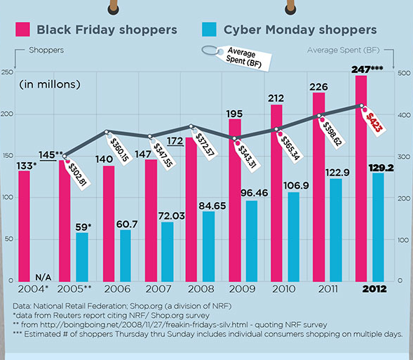 Black Friday 2012 :Top 5 Mobile Shopping Insights ~ Online ...