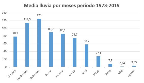 -----Gráfica mensuales y anuales desde el año 1973.