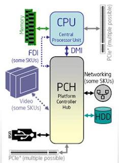 Intel Pentium B940 diagram
