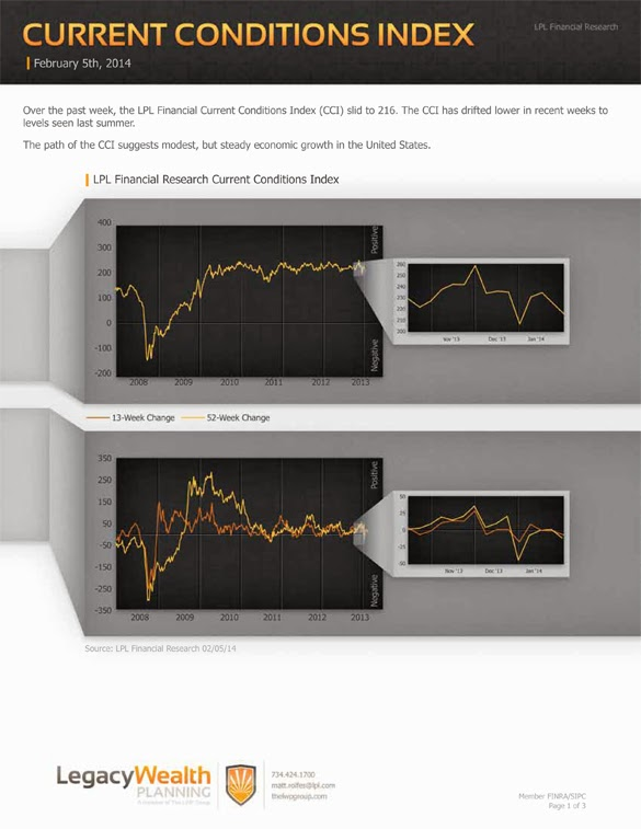 LPL Financial Research - Current Conditions Index - February 5, 2014