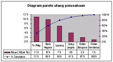 Ayo belajar diagram pareto gambar diagram pareto ccuart Gallery