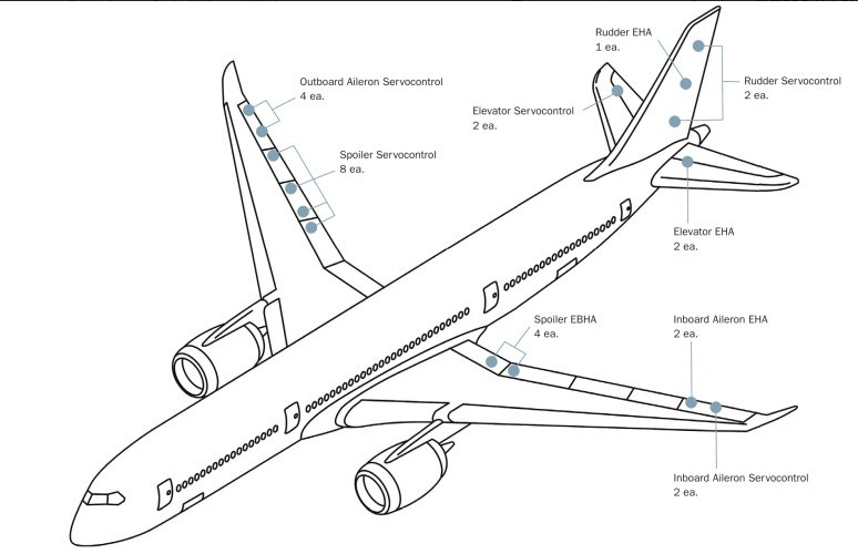 Propeller Engine Schematic furthermore Diagram Hydraulic System likewise Diagram brake system as well Basic Pneumatic System Diagram in addition Cat3. on aircraft hydraulic brake system diagram