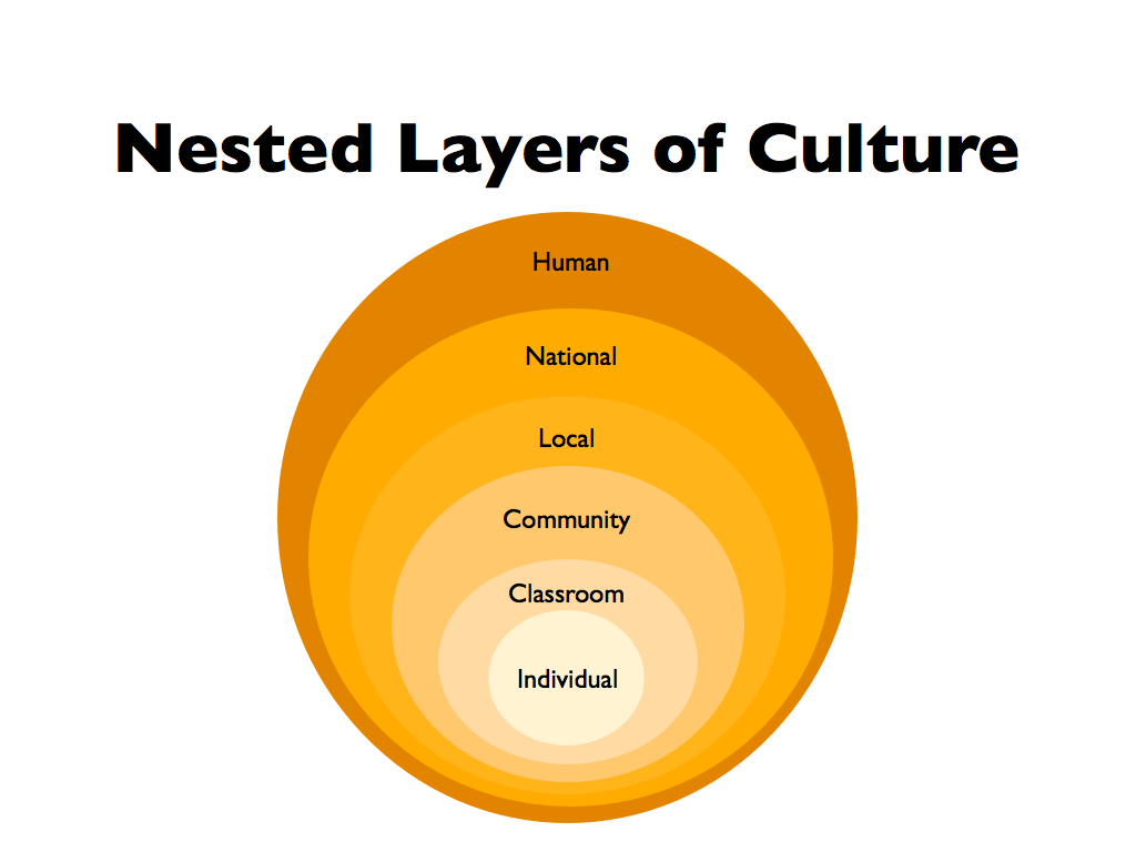 components of culture Components of culture components of culture - are simply parts (ingredients, items, pieces, features) that make up a culture these components look different in each culture.