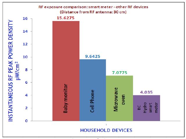 Baby Monitors vs Smart Meters