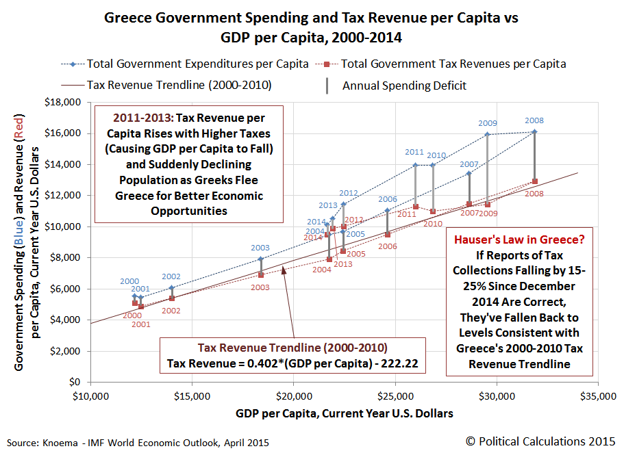 Greece Government Revenues per Capita and Expenditures per Capita vs GDP per Capita, 2000-2014