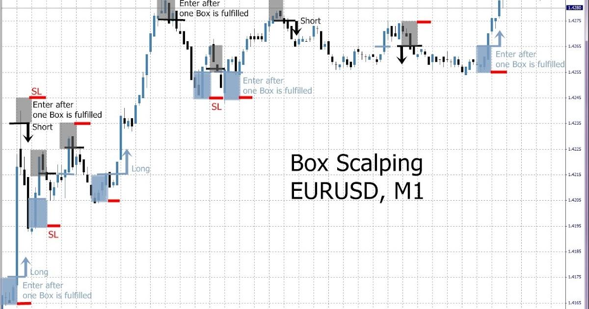 Teknik kotak forex