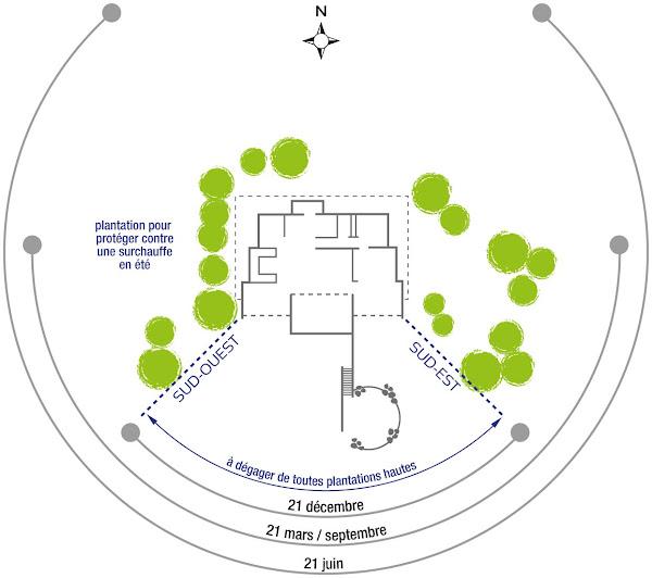 Tout savoir pour mieux construire faire construire une maison bioclimatique l ments de r ponse - Construire une maison bioclimatique ...