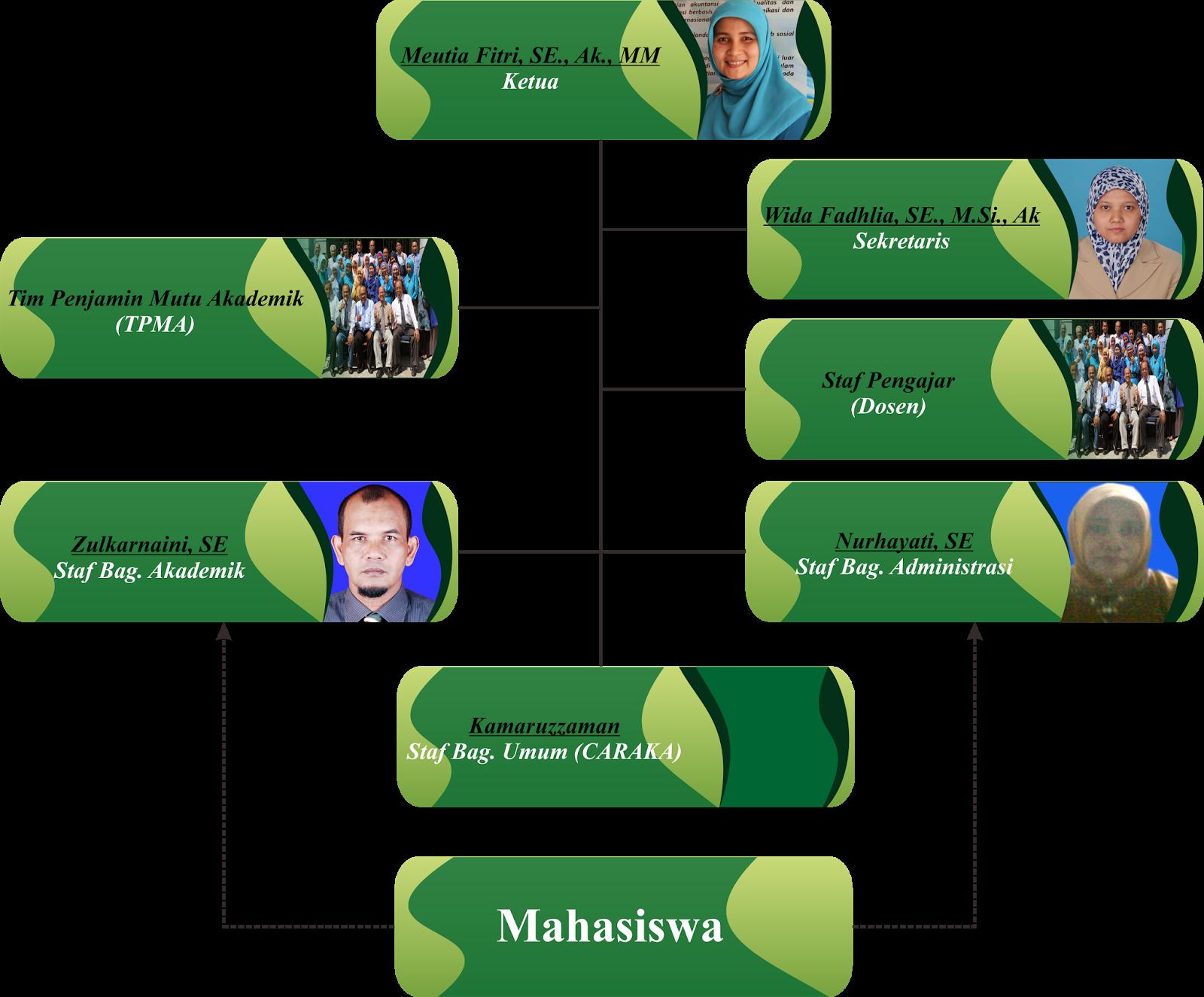 Struktur Organisasi Periode 2015 s.d 2019.