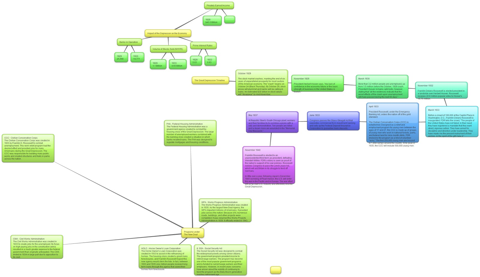 Co Teaching with Technology: The Great Depression concept map