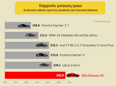 In termini di rapporto potenza/peso, Alfa Romeo 4C batte nettamente i propri concorrenti, come Porsche Cayman e Audi TT RS