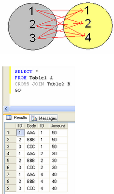 how to use cross join in sql