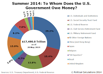 Summer 2014: To Whom Does the U.S. Government Owe Money?