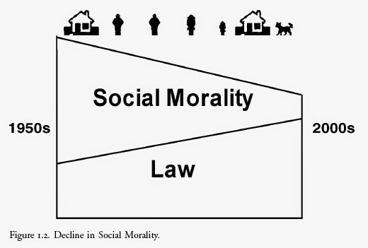 divorce and the decline of morality Atheism and the decline of morality in the united kingdom see also: britain and morality in 2011 and in recent years, there have been number of reports on the decline of morality in britain  [76.