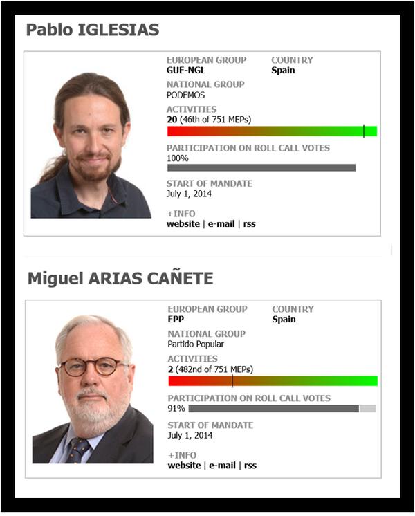 La actividad de Pablo Iglesias y Arias Cañete en el Parlamento Europeo