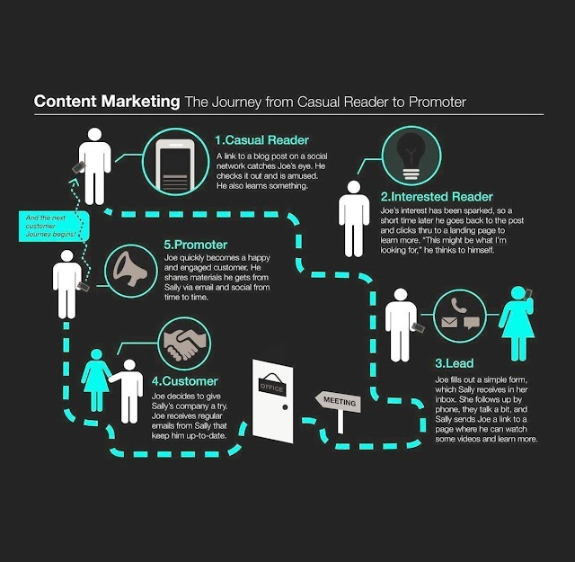 Content Marketing Journey