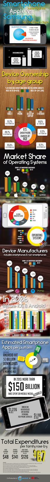 http://digitaldiscovery.eu/smartphone-sales-figures-apple-vs-samsung-one-else-sight/