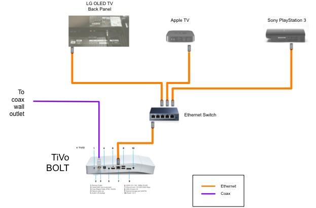how to connect my satelite tv box to my netowrk