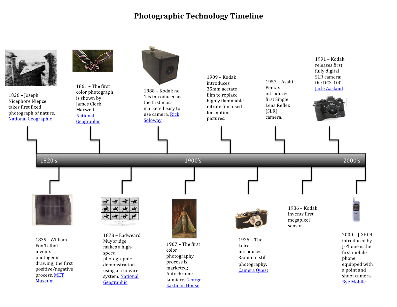 Photographic Technology Timeline History Of Photojournalism
