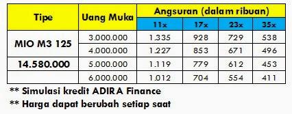 Harga OTR & Simulasi Kredit Mio M3 di Semarang