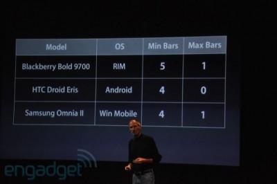 RIM, HTC dan Nokia Berang Terkait Antennagate Apple