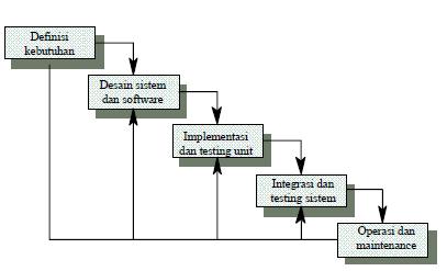 Siklus hidup software model waterfall donee punya sebagai contoh tahap desain harus menunggu selesainya tahap sebelumnya yaitu tahap requirement berikut gambar model waterfall ccuart Gallery