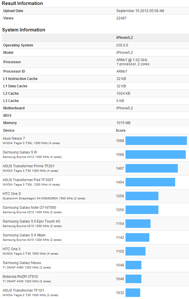 iPhone 5 benchmark test galaxy s3