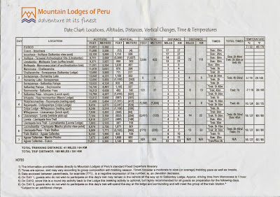 Mountain Lodges of Peru Distance Chart