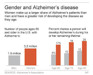 Gender and Alzheimer's disease