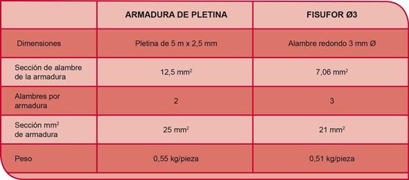 ARMADURAS SON REALMENTE EQUIVALENTES_FISUFOR_GEOFOR_STEEL FOR BRICKS_ARMADURAS DE TENDEL