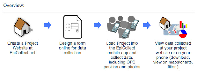 EpiCollect Overview  epicollect.net
