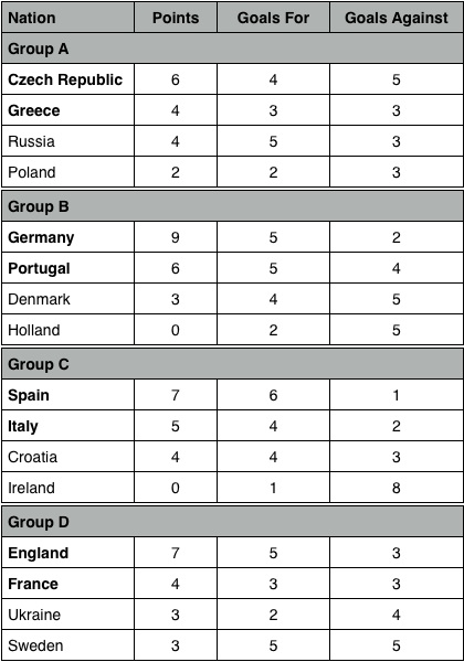 Euro 2012 Group Standings