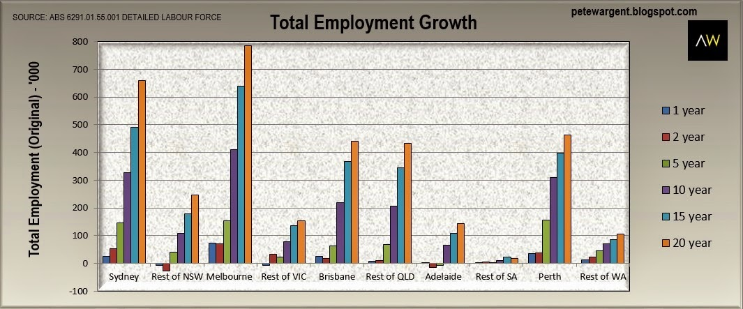 Employed total growth
