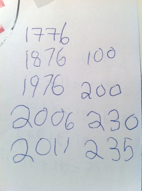 Childrens Mathematics How Old Is The United States - How old is united states
