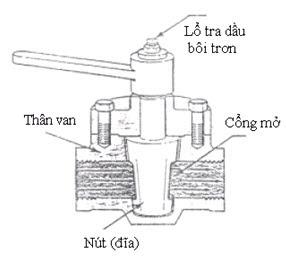 Van nút - Plug valves