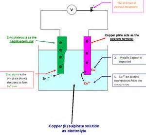 Highschool physics primary cells voltaic celldaniel cell current flows from cu electrodes to zn electrode in the external circuit the emf of the cell is 1v ccuart Image collections