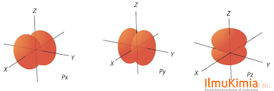 bentuk simetri orbital p