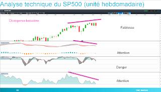 SP500 montre divergence baissière MACD momentum