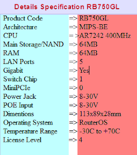 Specification table Mikrotik Routerboard RB750GL