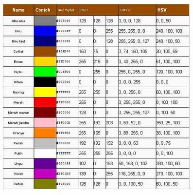 Cara Mengganti Ukuran, Jenis, Warna Font Blog