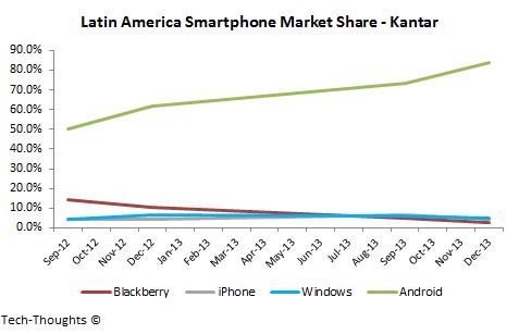 Latin America Smartphone Market Share - Kantar
