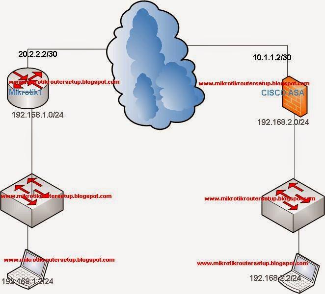 Mikrotik Router Configuration Mikrotik To Cisco Asa Ipsec Site To