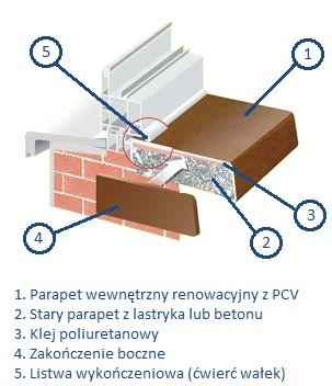 Jak prawidłowo zamontować parapet zewnętrzny